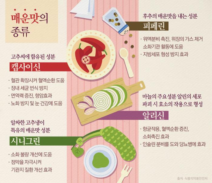 매운 음식 먹으면 다이어트 효과 있다