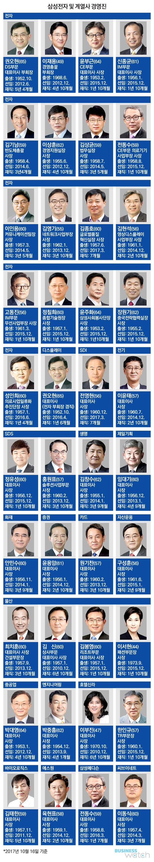 삼성전자, 젊어진 CEO… 인사 태풍