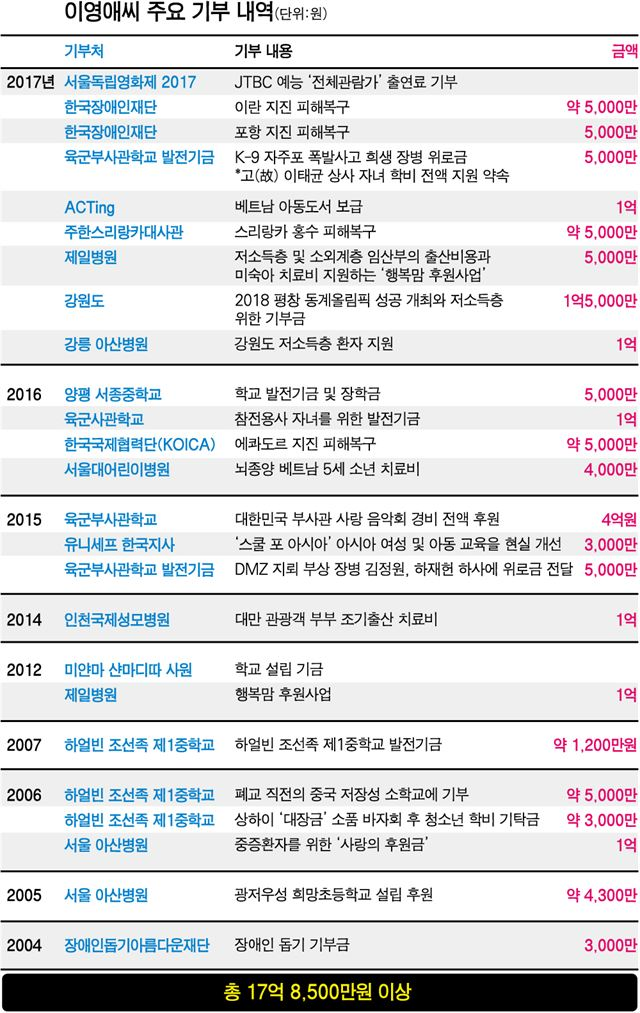 '대장금' 이영애표 행복 메뉴엔 '기
