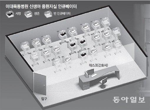 """""""이대목동병원, 아수라장이었다"""" 맘카"""