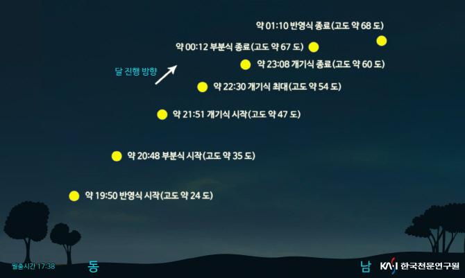 31일 오후 8시48분…'슈퍼 블루문