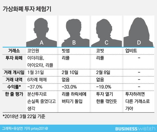 초짜들의 투자체험기②