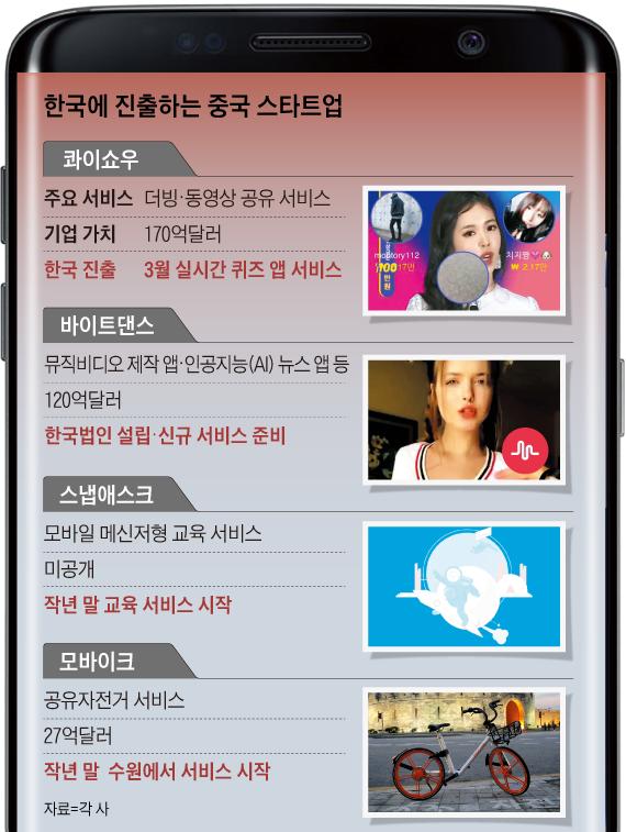 앱으로 돈 버는… 중국의 핫한 스타트