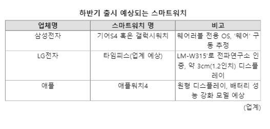 삼성·LG·애플, 하반기 '손목' 쟁