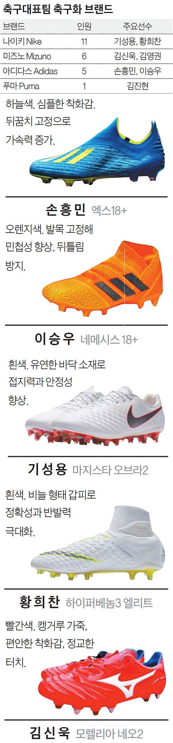 축구화는 그냥 신발이 아닙니다, 과학