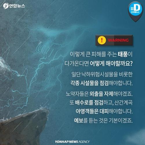 비바람 동반하는 태풍… 역대 최악은