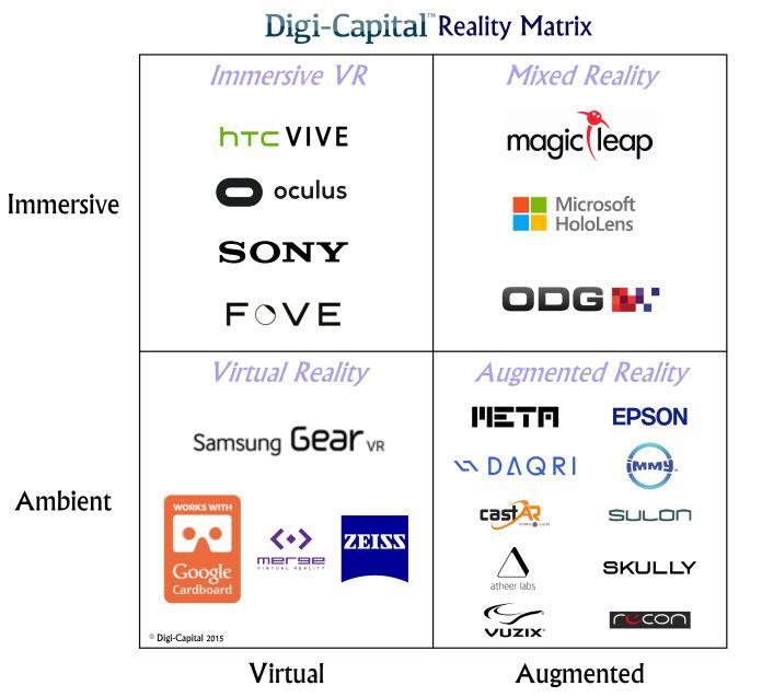 AR/VR의 현재 그리고 곧 다가올