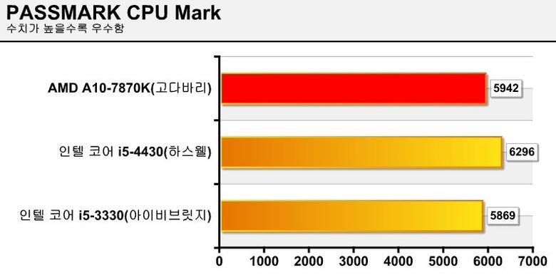 AMD A10-7870K APU(고다