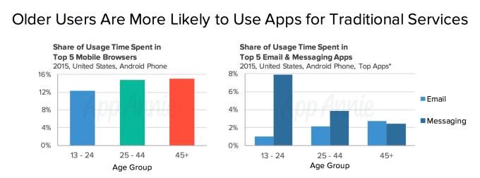 왜 메세징 앱 경쟁이 다시 불 붙었을