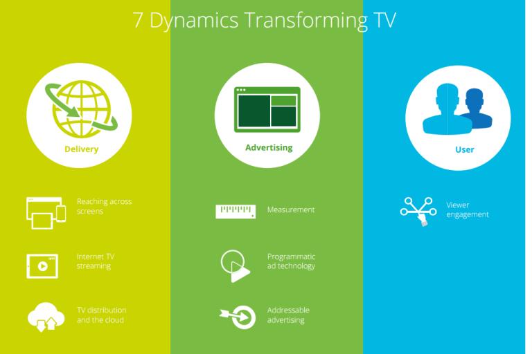 TV의 미래는 앱에 있다