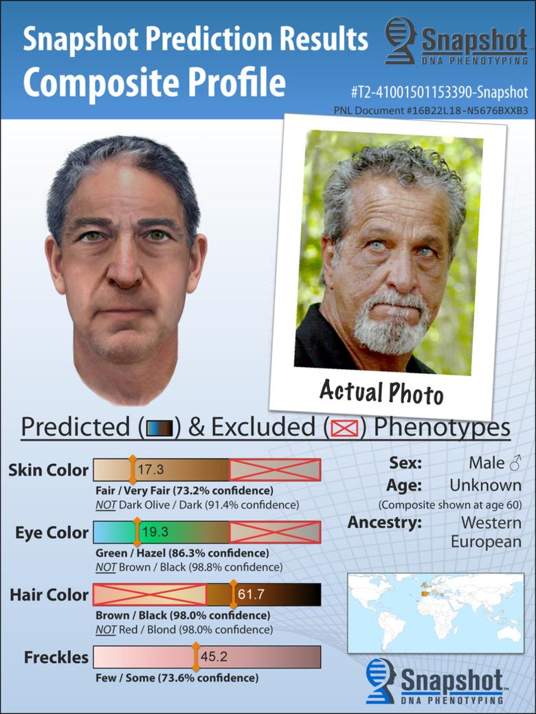 DNA를 통해 얼굴 모양을 예측하는