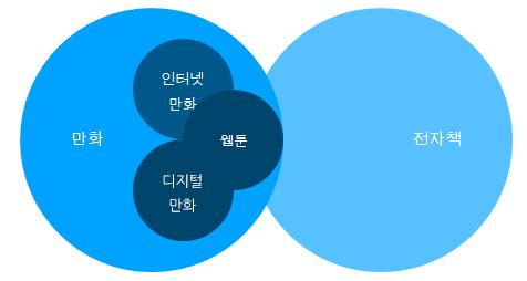 만화의 정의와 웹툰의 특징