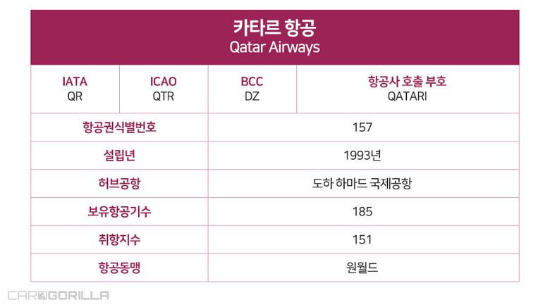 세계 1위의 매력, 카타르항공