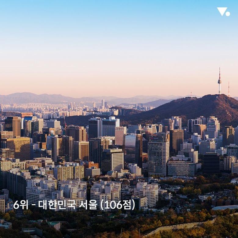 2018 세계에서 물가가 가장 높은