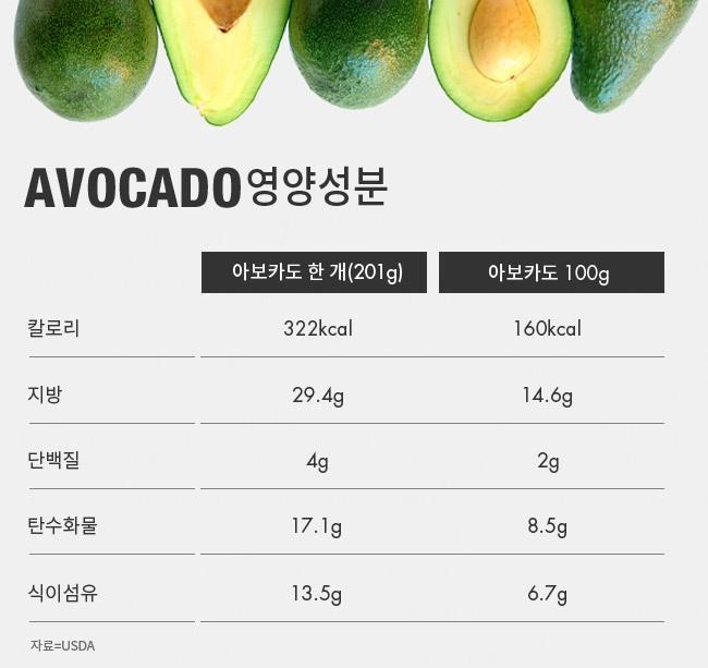 아보카도 영양성분