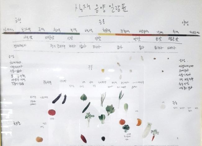 스튜디오 벽면에 걸린 '식재 음양 일람표'. 곡류, 채소, 과일 등 주요 식재료의 성질을 일목요연하게 보여준다.