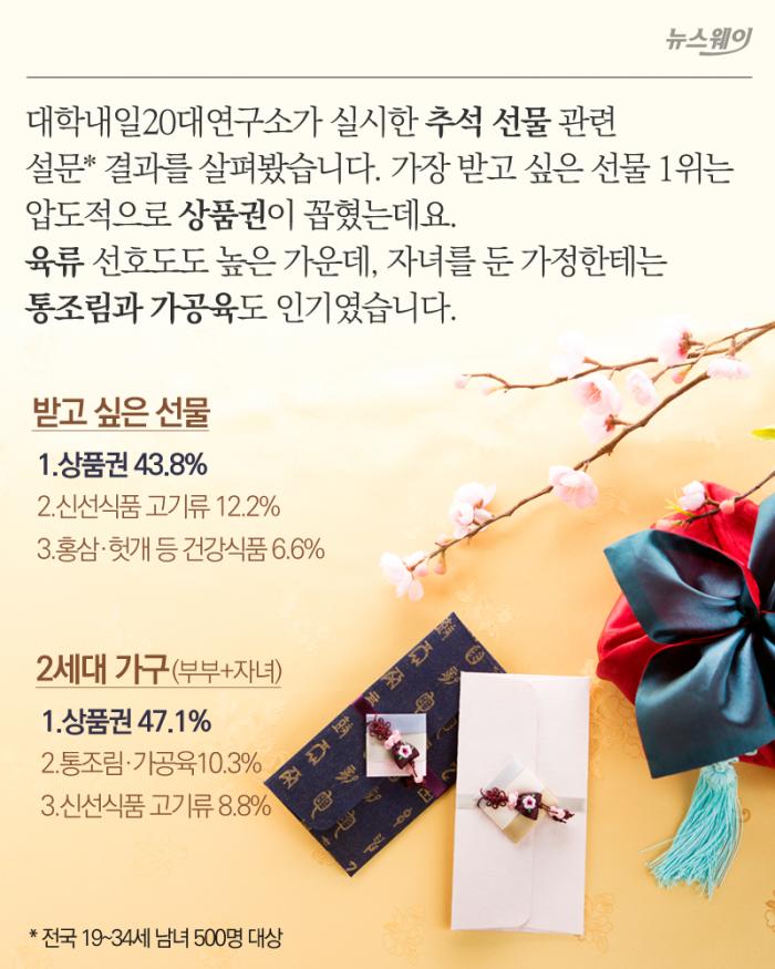 추석 선물 선호도 1위 '상품권'…최