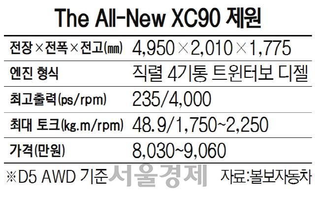 볼보 'XC90' 안전·첨단·심플美