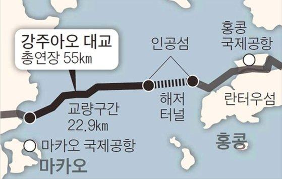 38분만에 마카오~홍콩 주파···세계