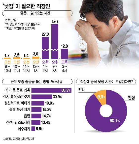 """""""1시간에 6000원 점심대신 '꿀맛"""