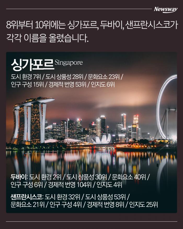 세계 최고의 도시는 '런던'… 서울은