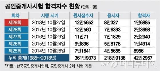 """""""1채에 1년치 연봉""""... 공인중개"""
