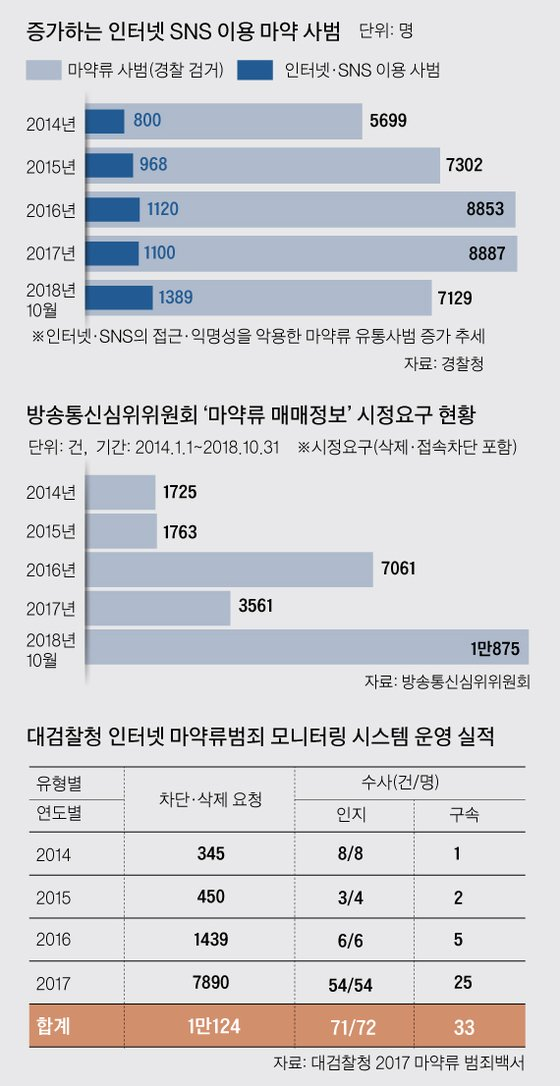 "SNS 대놓고 마약 판매 ""30분 내"
