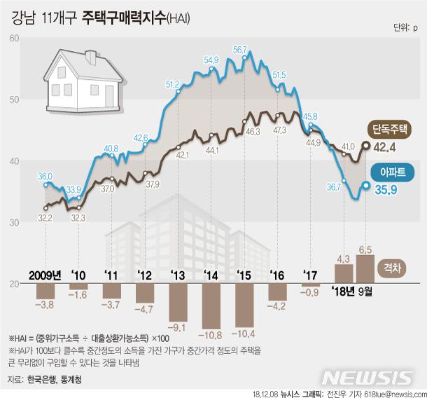 '아파트=중산층' 공식 깨진다…서울아