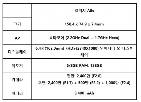 삼성 첫 피어싱폰 '갤럭시A8s' 공