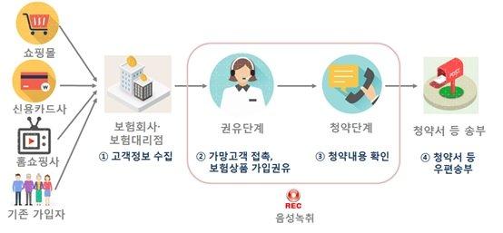 '속사포 설명' 전화 보험 권유...