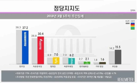 한국당 지지율 30.4%···국정농단