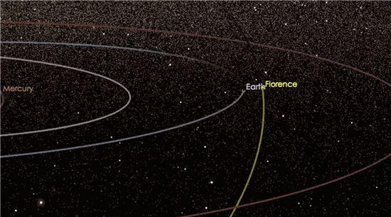 지구접근 소행성…과학자에겐 '기쁨'