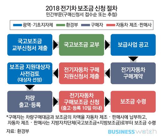 """'혹하는' 전기차 Part 2.. """""""