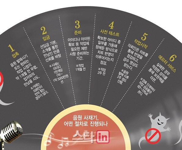 1억에 ID 1만개… '음원 사재기'