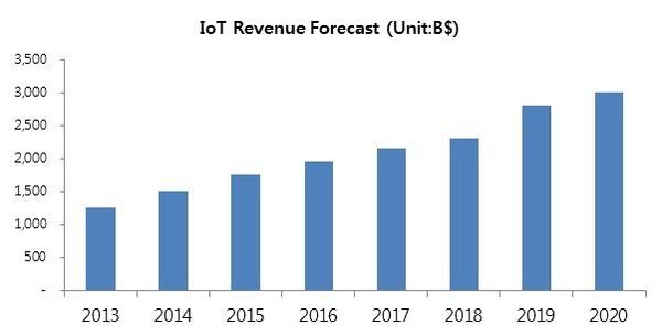 IOT 증가에 따른 시장의 새로운 전
