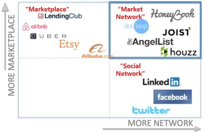 Marketplace + Social