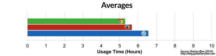 크롬·사파리·파이어폭스 배터리 소모