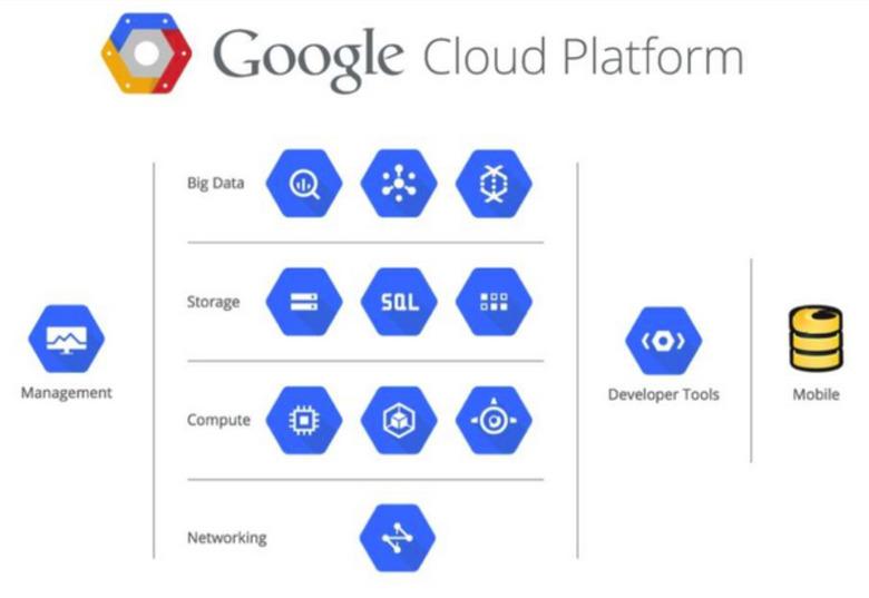 구글의 클라우드 빅테이블의 의미