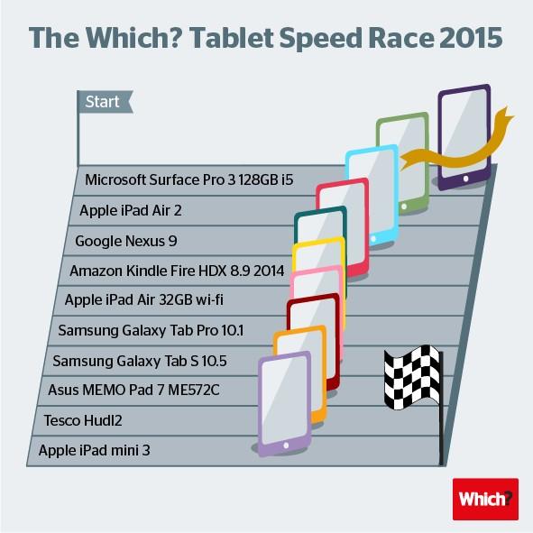 지금 가장 빠른 태블릿 찾으세요?