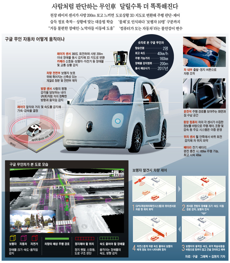 자율주행과 전기차에 대한 IT 기업과