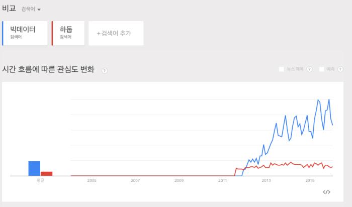 하둡 10년, 빅데이터의 역사를 이끌