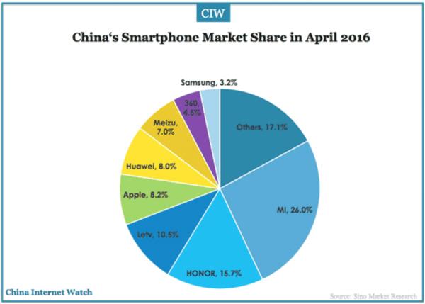 중국, 앱스토어 매출 세계 1위 달성