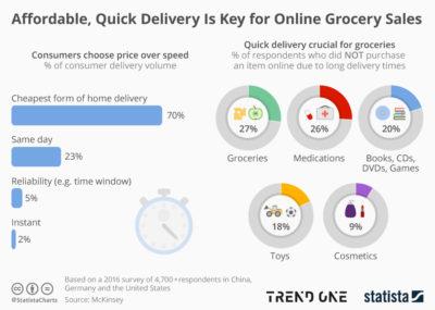 온라인 신선식품 시장, 어떻게 접근
