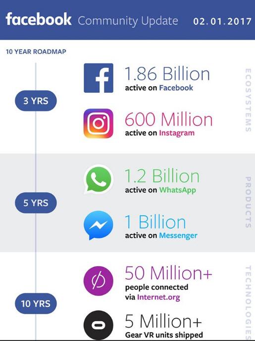 페이스북 실적발표 `영광과 도전의 계