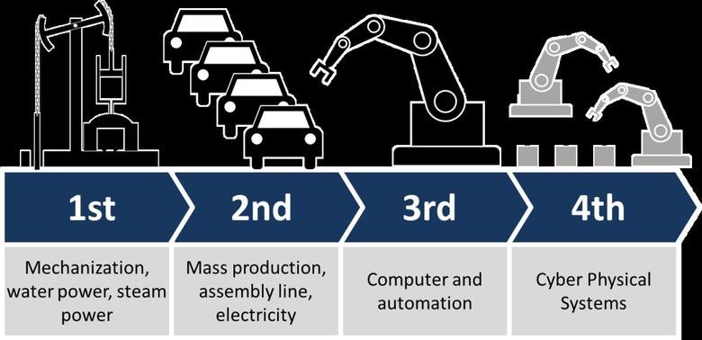우리가 4차 산업혁명에 주목해야 하는