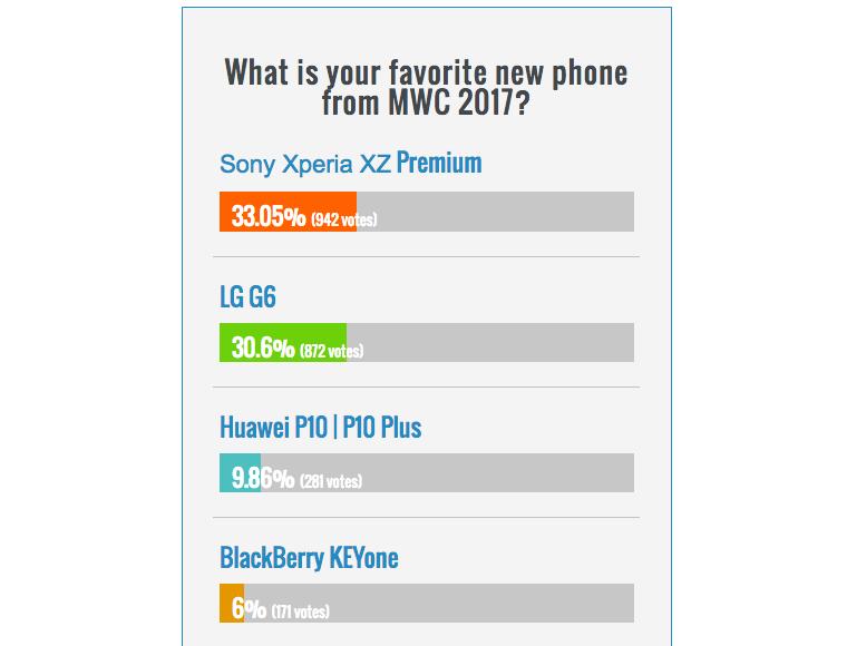 'MWC 2017' 후, 가장 주목받