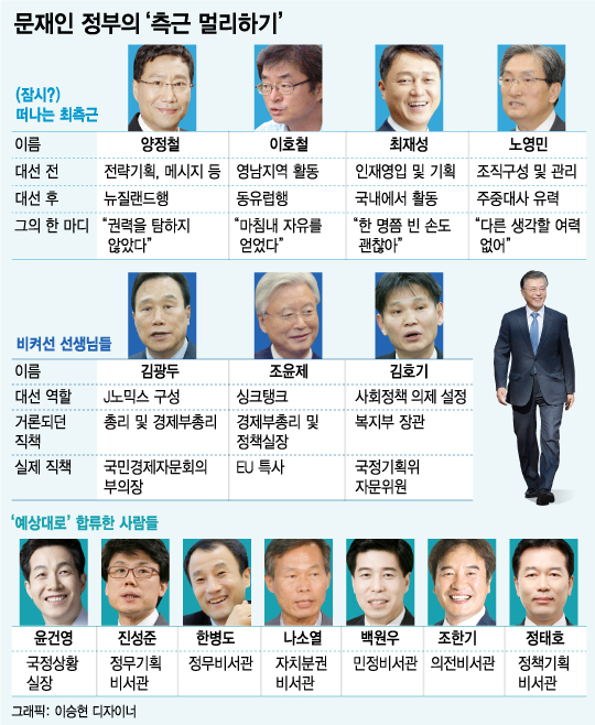 문재인 대통령 취임 한달(하)