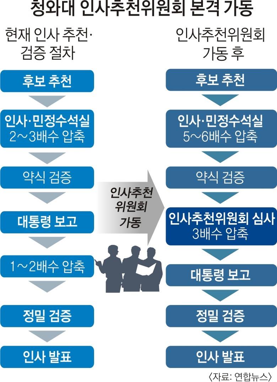 청와대 '조국 지키기'… 인사위원회