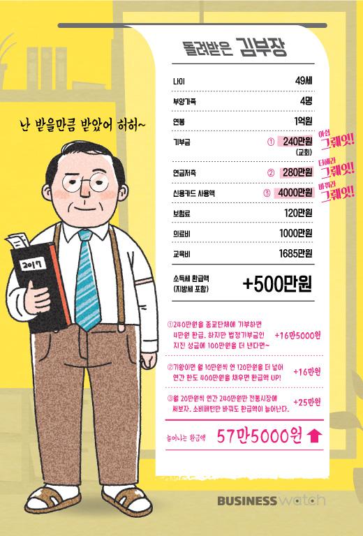김부장의 연말정산 `그뤠잇 영수증'