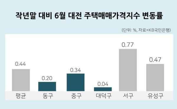 """""""다 죽은 땅에…"""" 잘나가던 대전 중"""